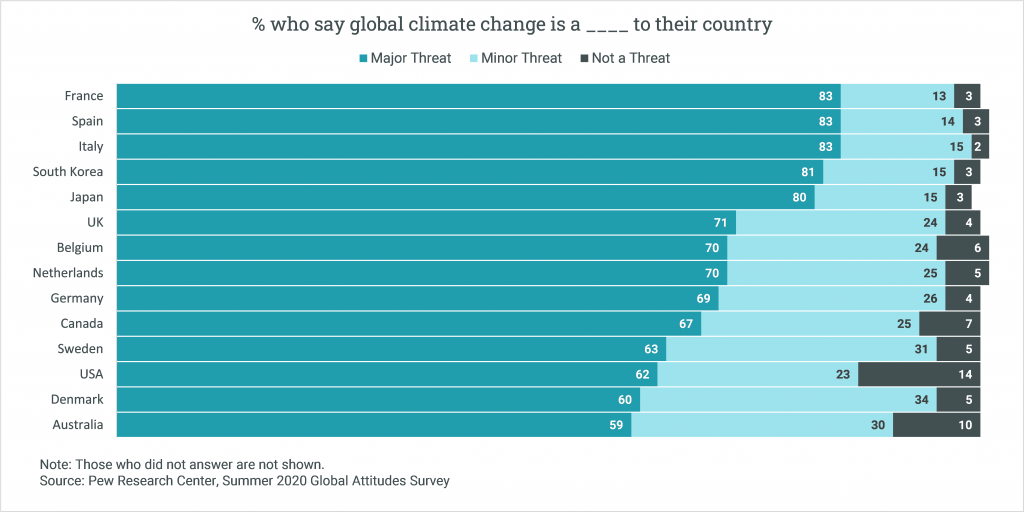 A chart showing the percentage of people from a variety of countries that think climate change is a threat. 71% of people in the UK think it is a major threat, and 24% think it is a minor threat.